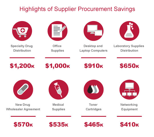 Highlights of Supplier Procurement Savings