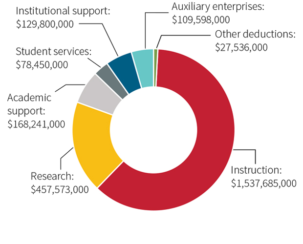 chart - 2015 expenses