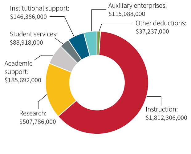 chart - 2017 expenses
