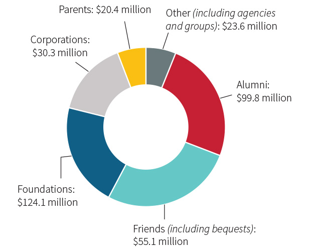 chart - Alumni and Friends support