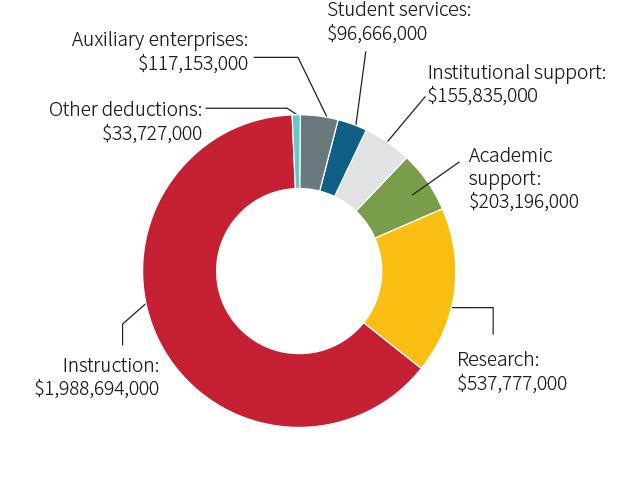 University Facts | Washington University in St  Louis