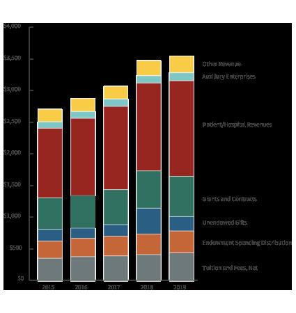 chart - 2018 revenues